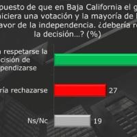 Mexicanos a favor de reconocer la separación e independencia de la península de Baja California: Encuesta Excélsior