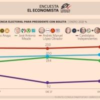 José Antonio Meade en se va al tercer lugar de acuerdo a la última encuesta