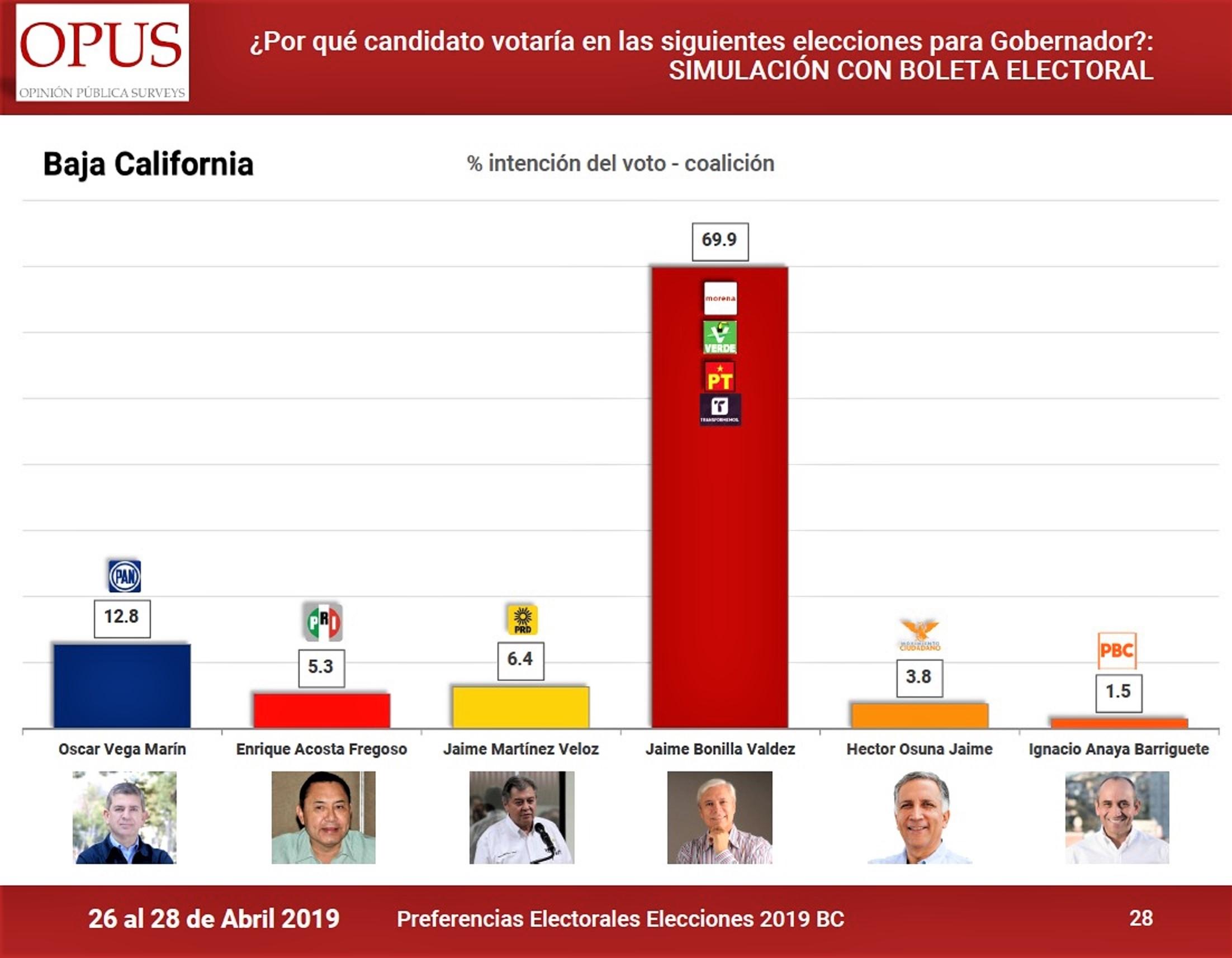 OPUS Preferencias electorales, abril2019-05-01 at 1.25.25 PM